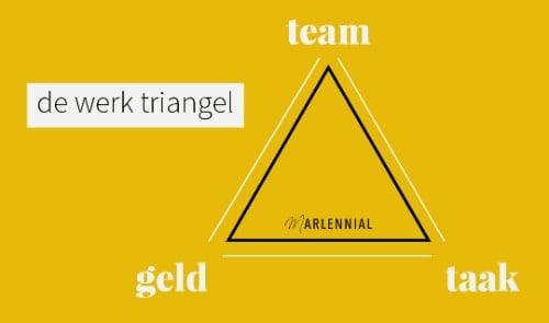De Werk Triangel | Marlennial.nl